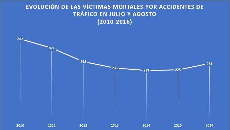 Evolución Víctimas Mortales por Accidente de Tráfico en Julio y Agosto 2010-2016