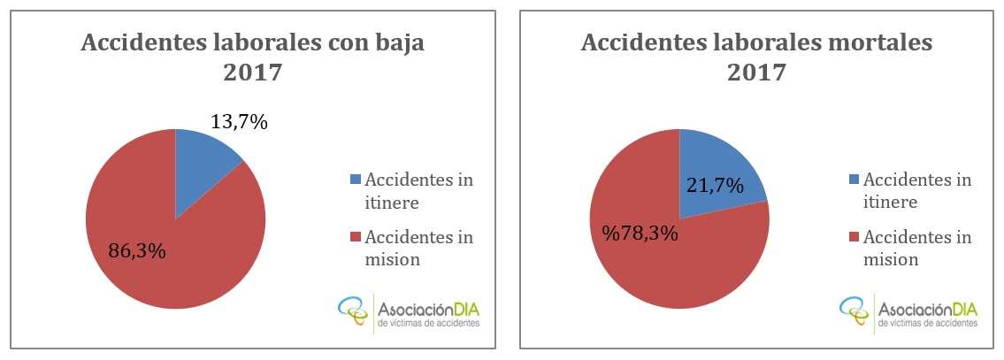 Accidentes laborales con baja y mortales 2017