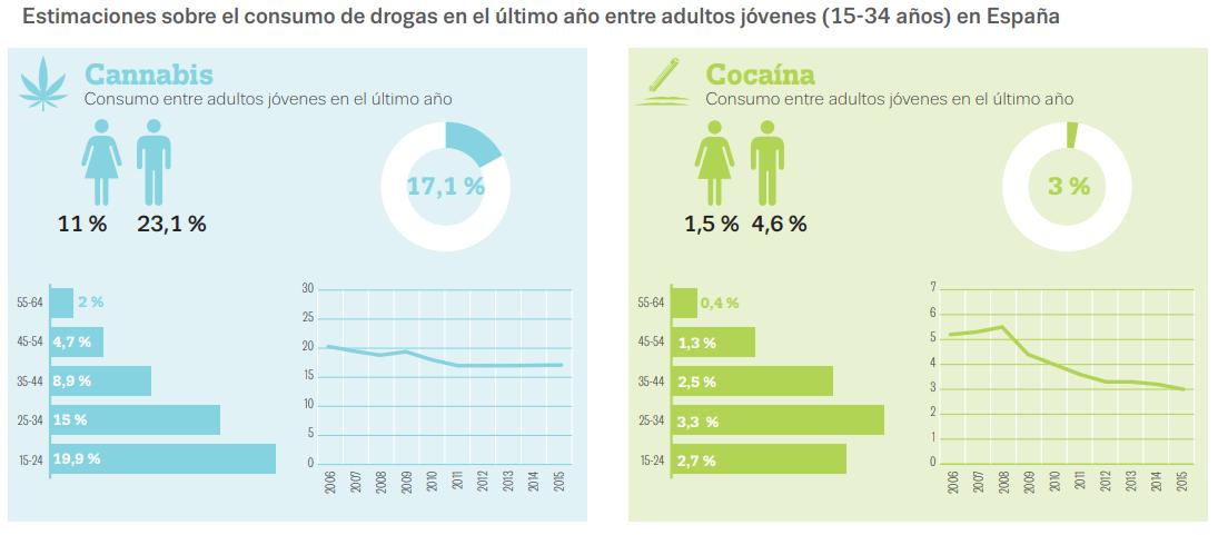 Consumo de drogas -campaña de vigilancia DGT