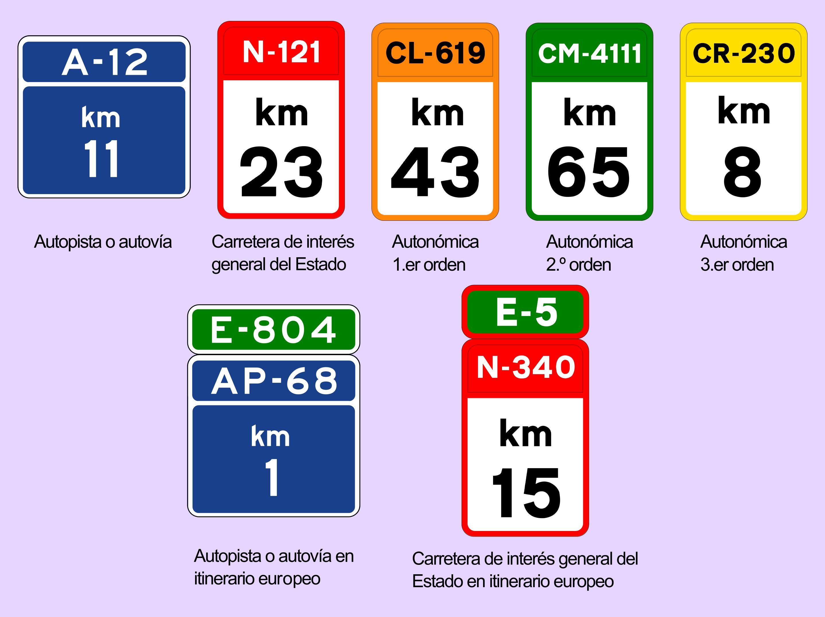 carreteras convencionales Hitos_kilómetricos_de_España