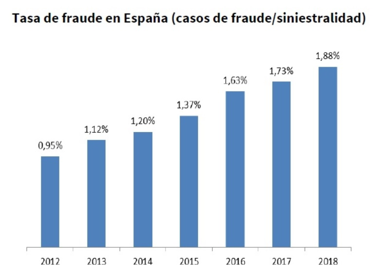 fraude_seguro_aseguranza