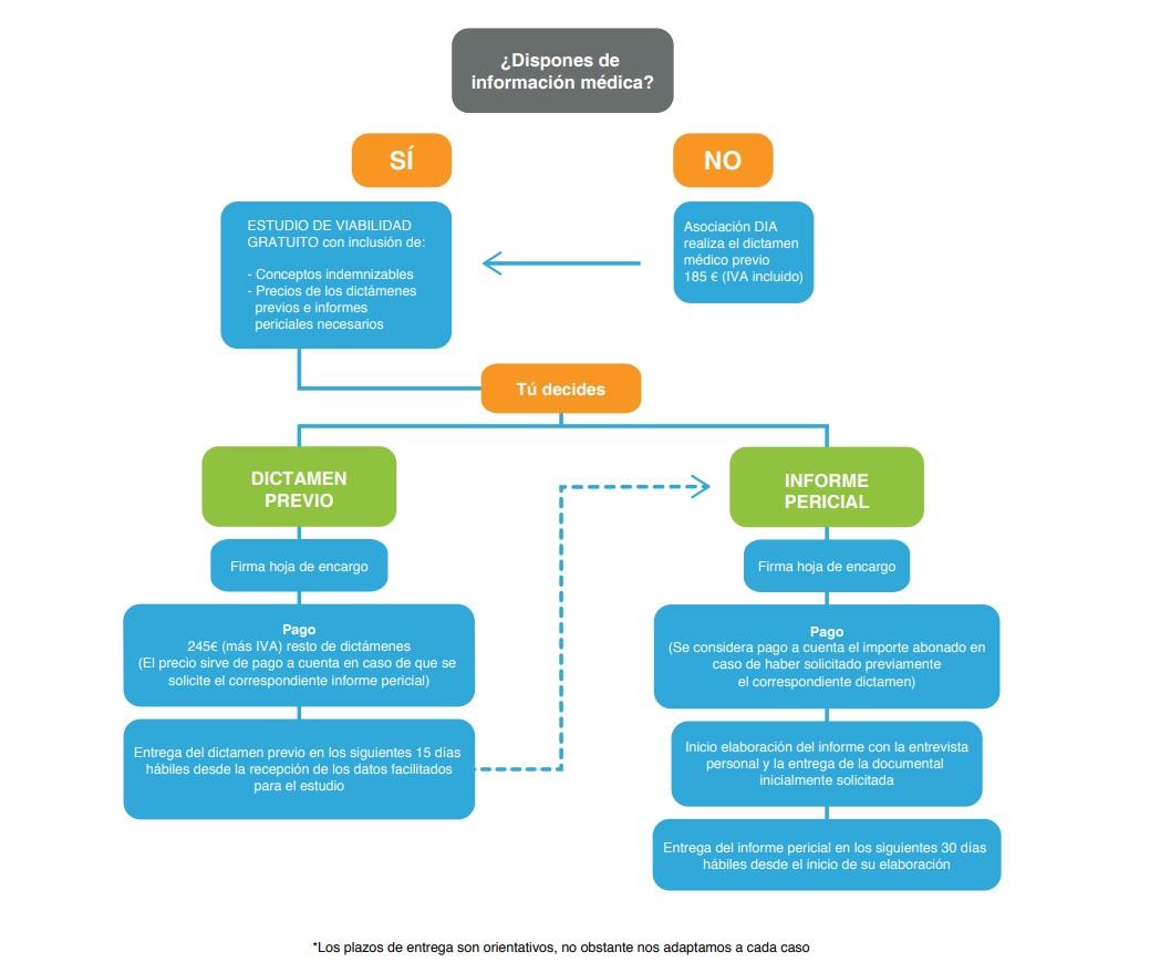 dictamenes previos-asociación DIA-